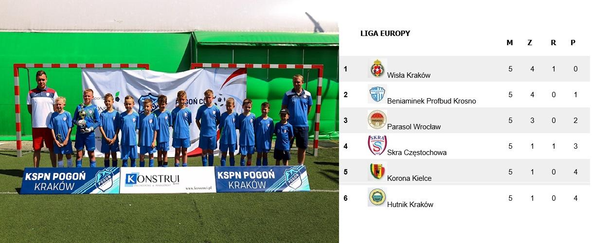 Turniej Pogoń Kraków Cup – rocznik 2009